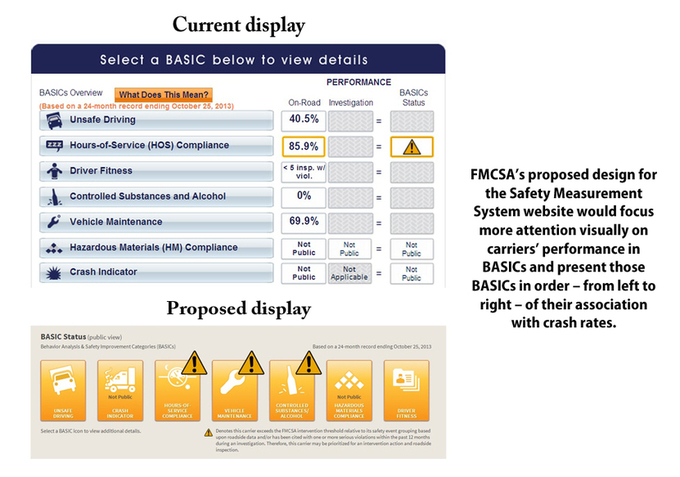 Fmcsa to revamp public display of carrier data industry for Motor carrier safety administration