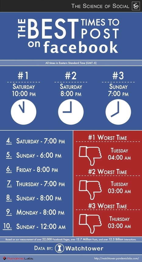 INFOGRAPHIC: Pandemic Labs' Take On Best Days, Times Of Day For Pages To Post On Facebook - AllFacebook | Social media strategies | Scoop.it