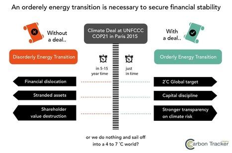 "When does the ""carbon bubble"" become a systemic risk? | Cambio Climático y Economía Baja en Carbono | Climate Change & Low Carbon Economy | Scoop.it"