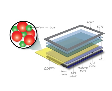 Quantum Dot And Why Do I Want Them In My TV? | Five Regions of the Future | Scoop.it