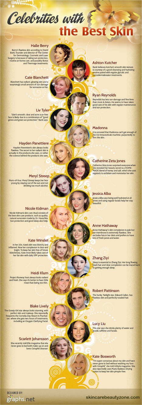 Health & Beauty: Top 10+ Hollywood Celebrities with Best Skin | All Infographics | All Infographics | Scoop.it
