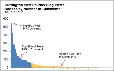 The Economics of Blogging and The Huffington Post | Brand & Content Curation | Scoop.it