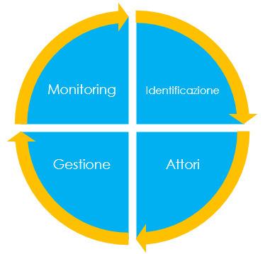 Social Media Crisis Management: come creare una propria strategia | Data Analysis, Monitoring, Social CRM | Scoop.it