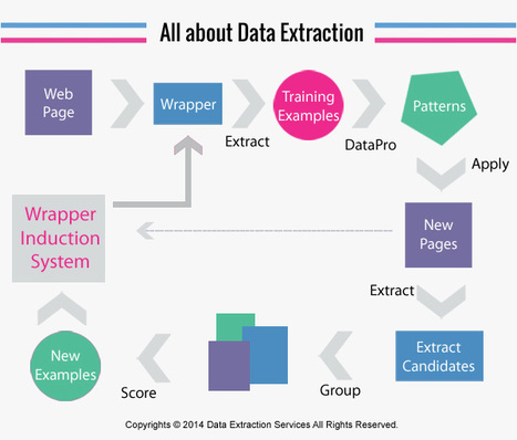 All About Data Extraction & Data Mining | Data Extraction | Scoop.it