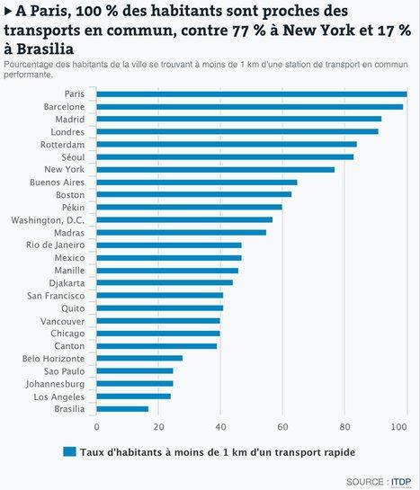 Transports: les grandes villes du monde continuent à mal desservir leur population | URBANmedias | Scoop.it