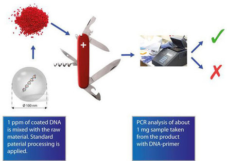 Anti-counterfeiting with DNA nanotechnology | Amazing Science | Scoop.it