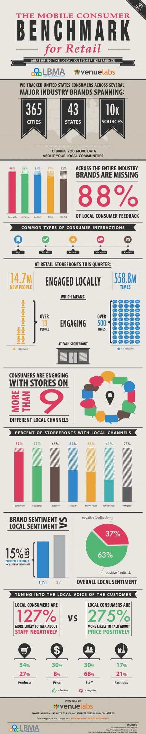 The Mobile Consumer Benchmark for Retail (Q1 2013) – Venuelabs | Social Media Strategy | Scoop.it
