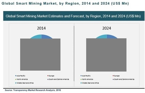 Global Smart Mining Market: Rising Demand for Automation to Make IoT Integral for Operations and Processes. | Market Reports | Scoop.it
