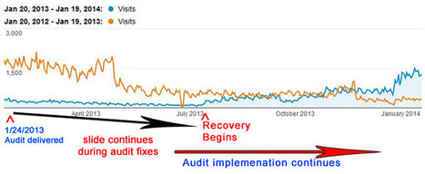 SEO Penalty and Algorithm Recovery Timelines | Digital Strategy | Scoop.it