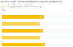 E-commerce: Google livre ses données sur les comportements clients | campagnes-web-marketing | Scoop.it