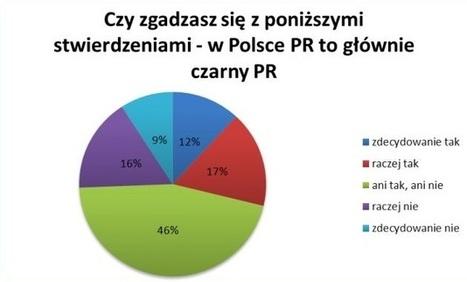 Polacy nie ufają branży PR i postrzegają ją negatywnie | PR | Scoop.it