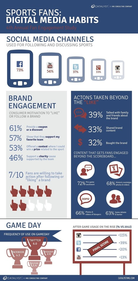 How Sports Fans Engage With Social Media [INFOGRAPHIC] | Second Screen, Social TV & Gamification | Scoop.it