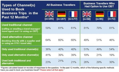 Booking behaviours of UK, German and French business travellers | Tourism Innovation | Scoop.it
