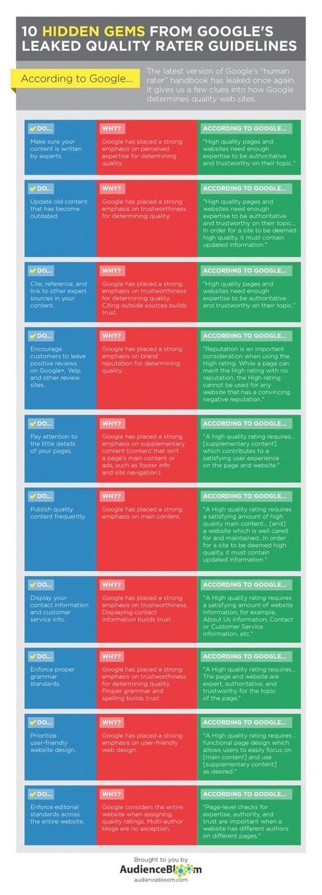 Cómo mide Google la calidad de una página web #infografia #infographic #seo | turismo activo | Scoop.it