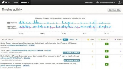 Free tool to analyze your tweets from Twitter - Twitter Analytics   Social Media   Scoop.it
