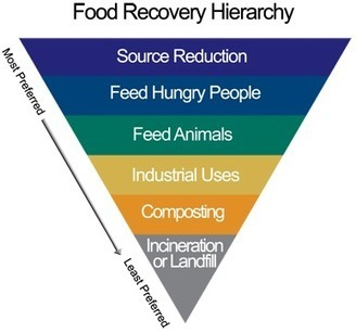 Food Recovery Challenge | US EPA | Food and Agriculture | Scoop.it