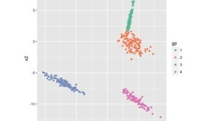 Bootstrap Evaluation of Clusters | Things about R | Scoop.it