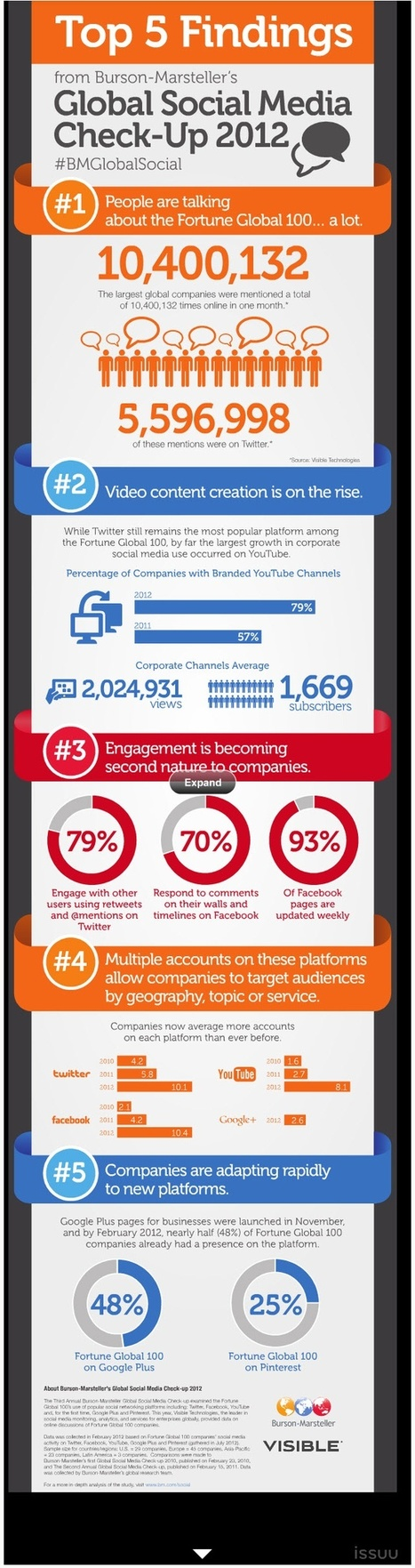 Top Findings:Global Social Media Check - Up 2012 [Infographic]   Social Media Magazine(SMM): Social Media Content Curation & Marketing Strategies   Scoop.it