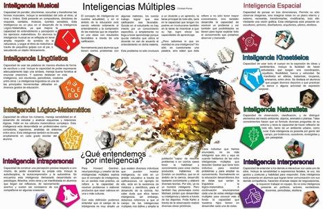 Explicación de las 8 inteligencias Múltiples. | Esther: Inteligencias Múltiples de Howard Gardner | Scoop.it
