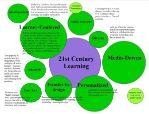 9 Characteristics Of 21st Century Learning | Teaching & learning in the creative industries | Scoop.it