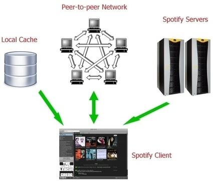 Spotify Technology: How Spotify Works | Pansentient League - a Spotify Blog | Radio 2.0 (En & Fr) | Scoop.it