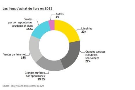 Le livre a perdu 7% de ses emplois entre 2011 et 2013 | L'édition numérique pour les pros | Scoop.it