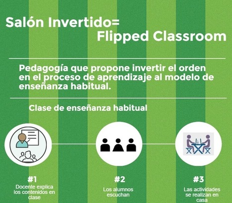 Aula Invertida= Flipped classroom=Salón Invertido | Club EDIBA | Las TIC en el aula de ELE | Scoop.it