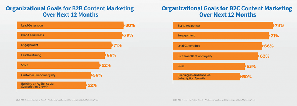 lead generation and brand awareness are nearly tied as content marketing goals