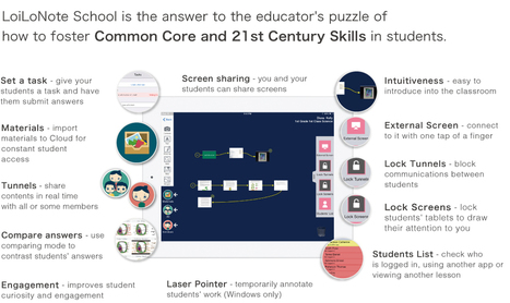 LoiLoNote School is a powerful learning support app designed for classroom settings. | Connected Learning | Scoop.it