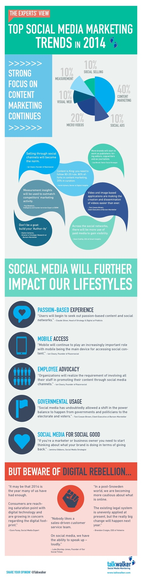 Top Social Media Marketing Trends For 2014 #INFOGRAPHIC | MarketingHits | Scoop.it