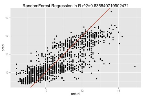 Random Forest Regression and Classification in R and Python | Geoinformatics | Scoop.it