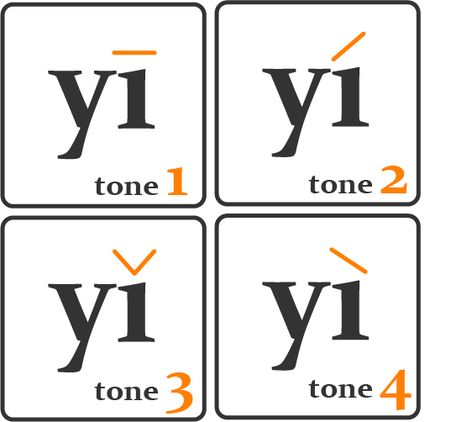 Pinyin Exercice | Pinyin Dictation • Chinese Tools | Languages | Scoop.it