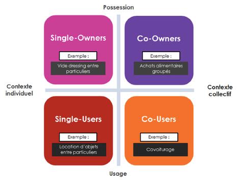 Qui est le consommateur collaboratif ? | Consommation collaborative | Scoop.it