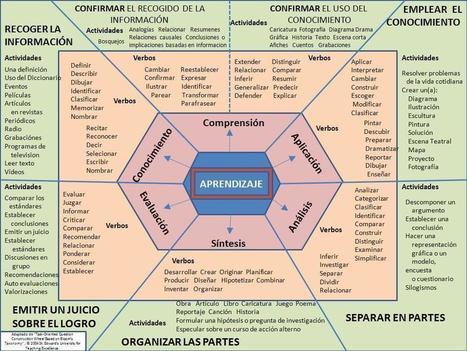 Taxonomía de Bloom – Esquema para Redactar Competencias | Infografía | EDUCACIÓN Y PEDAGOGÍA | Scoop.it