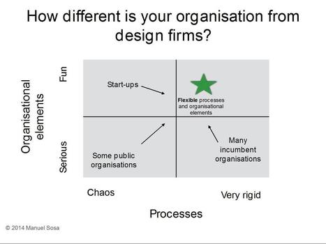 How different is your organisation from #design firms? #business #innovation | Designing  services | Scoop.it