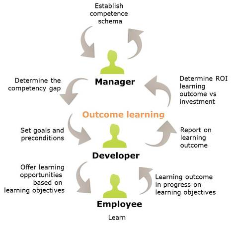 Make e-Learning work: Outcome learning | Corporate Learning | Scoop.it