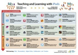 Learning and Teaching with iPads: Developing iPad learning workflows for best learning outcomes | Moodle and Web 2.0 | Scoop.it