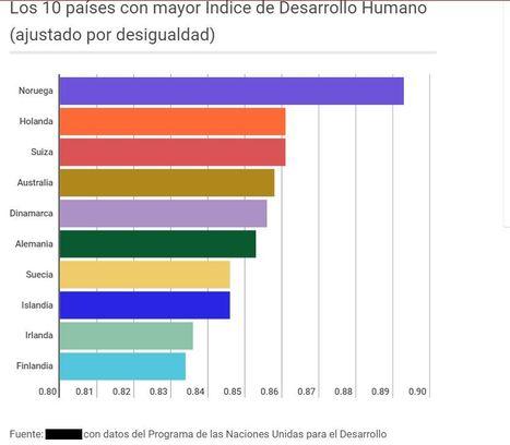 10 PAISES CON MAS DESARROLLO HUMANO | Vote mejor, deje el egoísmo y piense en los demás. | Scoop.it