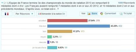 Mondiaux de natation, sondage exclusif Toluna – Sport.fr | Panel News | Sondages Sport | Scoop.it