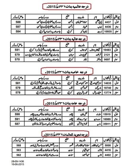 WafaqUl Madaris Al Arabia Pakistan Top Position Holders 2015 | LearningAll | www.learningall.com | Scoop.it