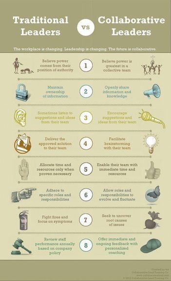 Traditional Leaders vs. Collaborative Leaders infographic | Leadership to change our schools' cultures for the 21st Century | Scoop.it