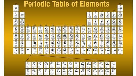 New super-heavy Element 117 confirmed by scientists | Science is our friend | Scoop.it