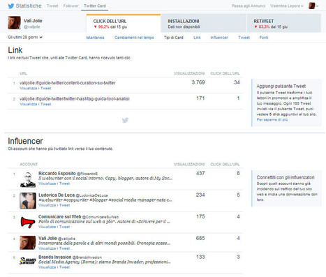 Aggiornamento Twitter Analytics: tutte le nuove statistiche   Twitter News & Tools   Scoop.it