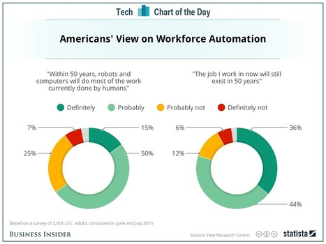 Most Americans are in denial about the possibility of robots taking their jobs | Web & Media | Scoop.it