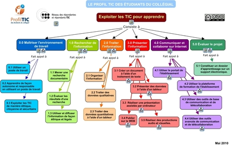 Exploiter les TIC pour apprendre... | Time to Learn | Scoop.it