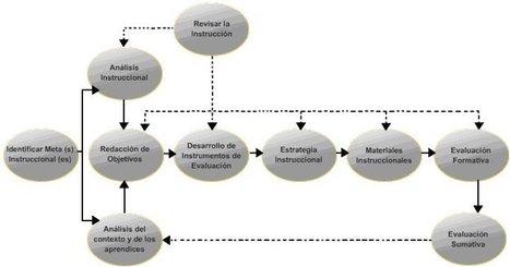 Diseño pedagógico aplicado a la educación en red   Acerca del e-Learning   Scoop.it