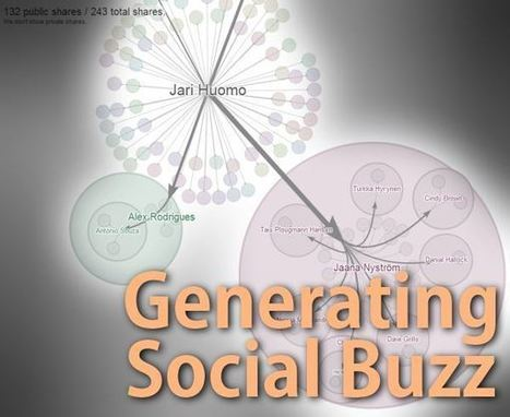 How To Generate Social Buzz - Brad S. Knutson | Blogging | Scoop.it