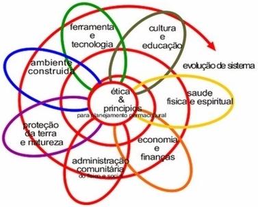 O que é Permacultura? | Cidadania | Scoop.it