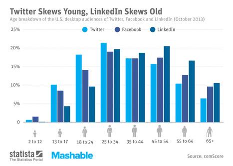 Twitter attire les jeunes, LinkedIn les aînés | Social Media Curation par Mon Habitat Web | Scoop.it