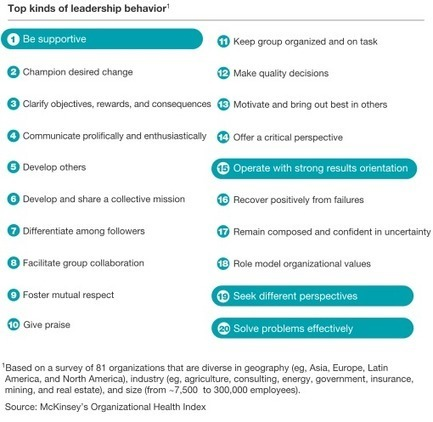 Decoding leadership: What really matters | McKinsey & Company | NGOs in Human Rights, Peace and Development | Scoop.it